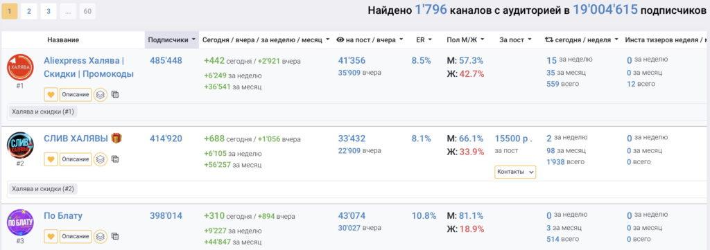 """Анализ тематики """"Халява и скидки"""""""